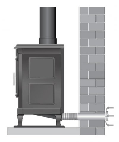External Direct Air Stoves